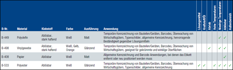 Data für CleanLift Labels